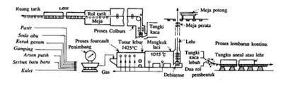 Cara pembuatan kaca fikri maureza blog diagram alir pembuatan kaca lembaran austin dkk 2005 ccuart Gallery